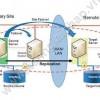 Giải pháp bảo mật hệ thống mạng vừa và nhỏ với thiết bị Zyxel